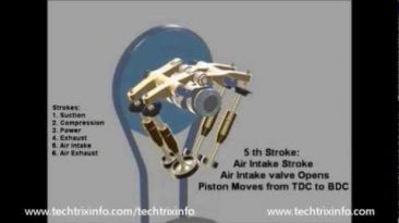 How six stroke engine works
